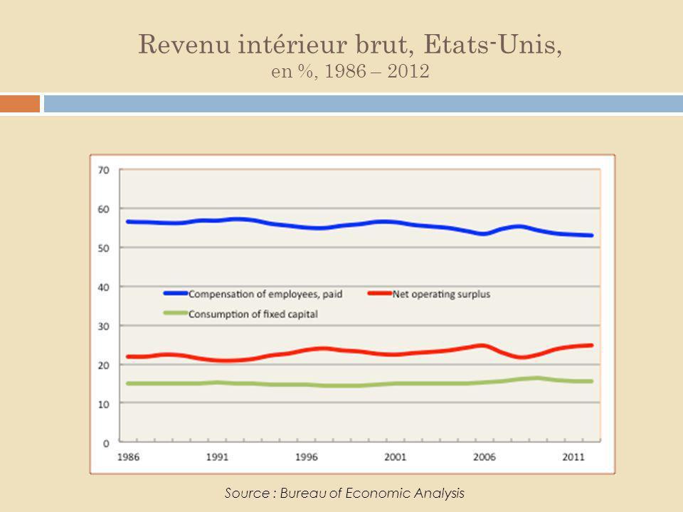 Revenu intérieur brut, Etats-Unis, en %, 1986 – 2012 Source : Bureau of Economic Analysis