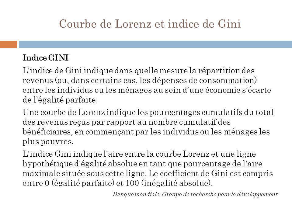 Courbe de Lorenz et indice de Gini Indice GINI L'indice de Gini indique dans quelle mesure la répartition des revenus (ou, dans certains cas, les dépe