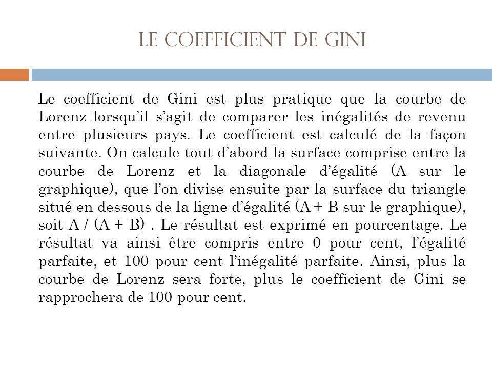 Le coefficient de Gini Le coefficient de Gini est plus pratique que la courbe de Lorenz lorsqu'il s'agit de comparer les inégalités de revenu entre pl