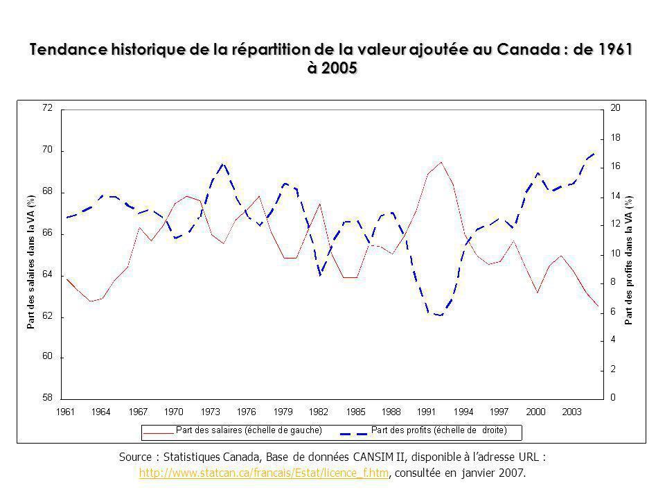 Tendance historique de la répartition de la valeur ajoutée au Canada : de 1961 à 2005 Source : Statistiques Canada, Base de données CANSIM II, disponi