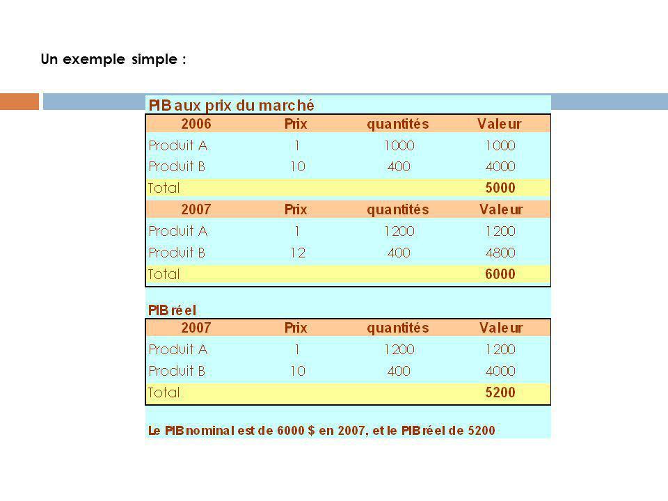 Les indices de prix L'inflation désigne l'augmentation générale des prix au cours d'une période donnée.