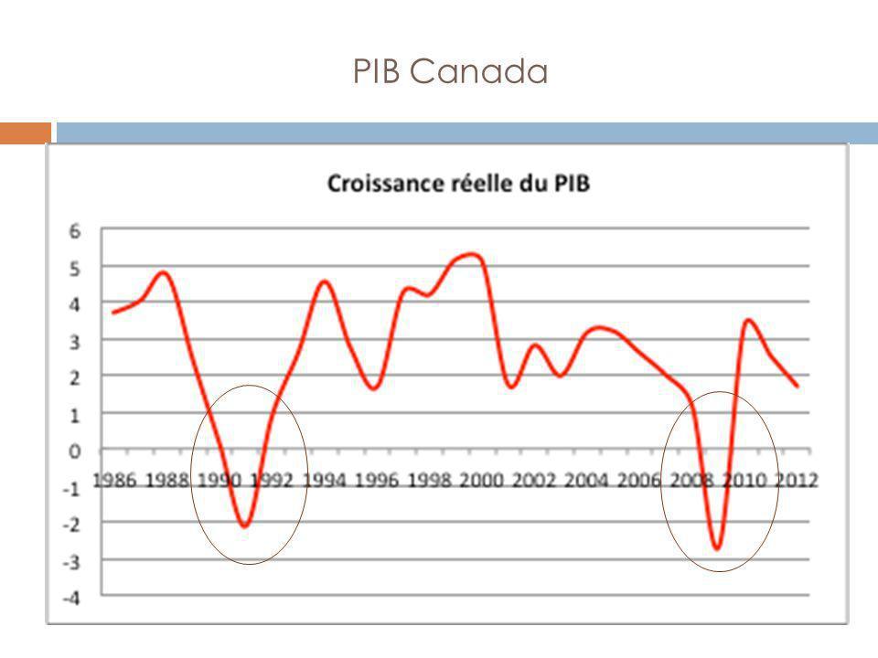 Corrections Correction des variations saisonnières L évolution d une série statistique peut en général se décomposer en effets de trois facteurs : - un trend (T), -une composante saisonnière (S) et - une composante irrégulière (A) M = T + S + A La correction des variations saisonnières est une technique que les statisticiens emploient pour éliminer l effet des fluctuations saisonnières normales sur les données, de manière à en faire ressortir les tendances fondamentales (trend et composante irrégulière) Deux exemples : les ventes dans les magasins augmentent fortement à Noël, mais baissent en été.
