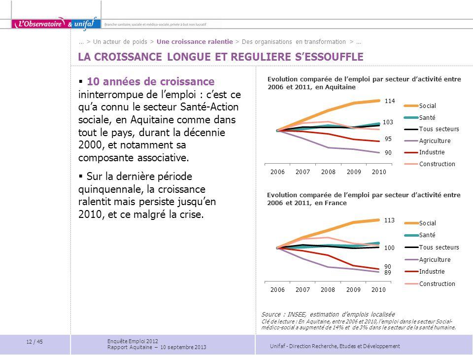 Unifaf - Direction Recherche, Etudes et Développement LA CROISSANCE LONGUE ET REGULIERE S'ESSOUFFLE Evolution comparée de l'emploi par secteur d'activ