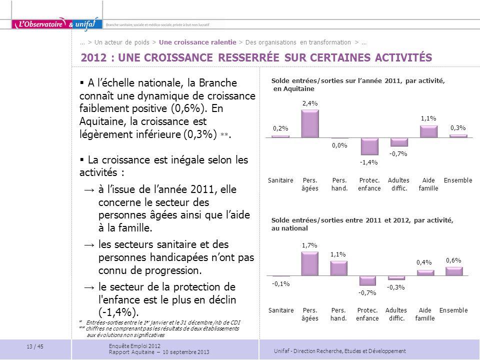 Unifaf - Direction Recherche, Etudes et Développement 2012 : UNE CROISSANCE RESSERRÉE SUR CERTAINES ACTIVITÉS  A l'échelle nationale, la Branche conn