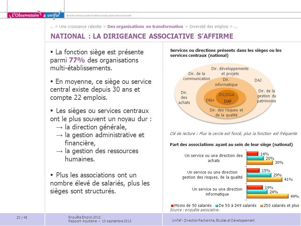 Unifaf - Direction Recherche, Etudes et Développement NATIONAL : LA DIRIGEANCE ASSOCIATIVE S'AFFIRME  La fonction siège est présente parmi 77% des or