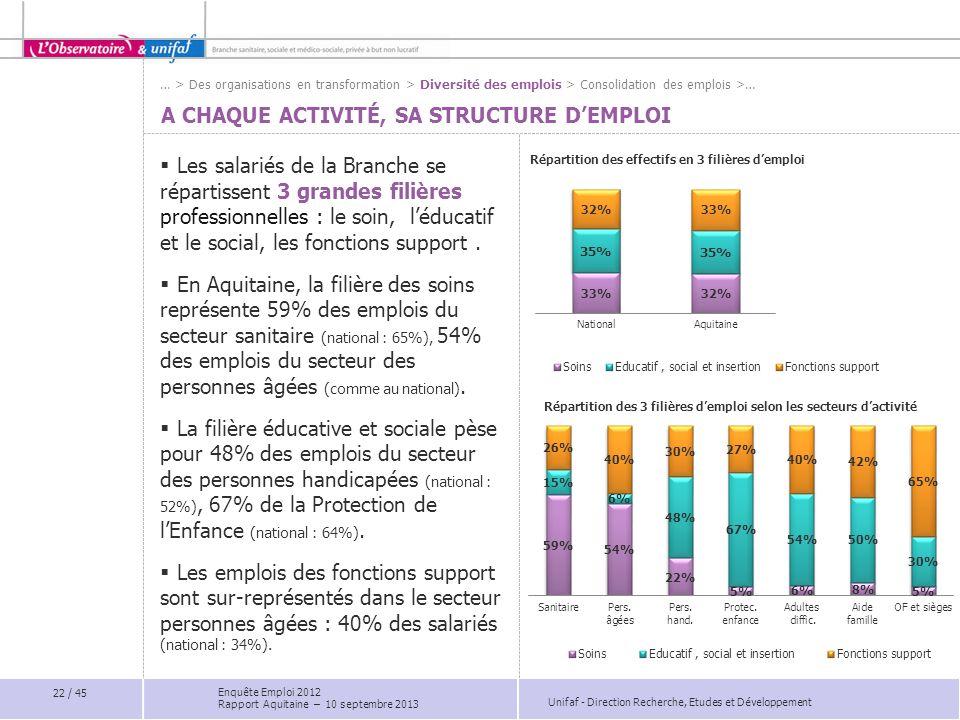 Unifaf - Direction Recherche, Etudes et Développement A CHAQUE ACTIVITÉ, SA STRUCTURE D'EMPLOI  Les salariés de la Branche se répartissent 3 grandes