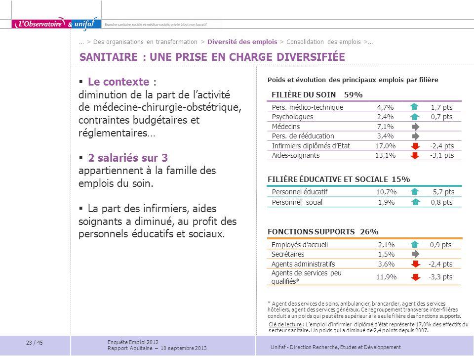 Unifaf - Direction Recherche, Etudes et Développement SANITAIRE : UNE PRISE EN CHARGE DIVERSIFIÉE FILIÈRE DU SOIN 59% Poids et évolution des principau