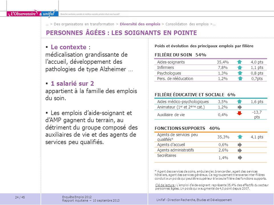 Unifaf - Direction Recherche, Etudes et Développement Agents de services peu qualifiés* 35,3%4,1 pts Agents d'accueil0,6% Agents administratifs2,6% Se