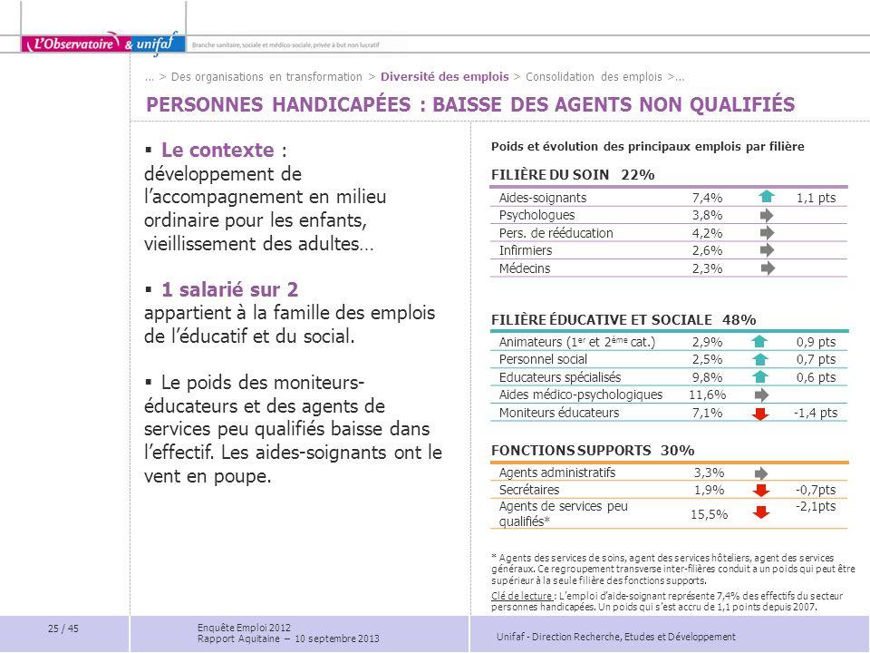 Unifaf - Direction Recherche, Etudes et Développement Aides-soignants7,4%1,1 pts Psychologues3,8% Pers. de rééducation4,2% Infirmiers2,6% Médecins2,3%