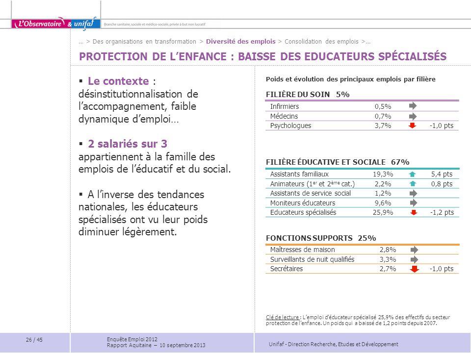 Unifaf - Direction Recherche, Etudes et Développement Infirmiers0,5% Médecins0,7% Psychologues3,7%-1,0 pts Assistants familiaux19,3%5,4 pts Animateurs