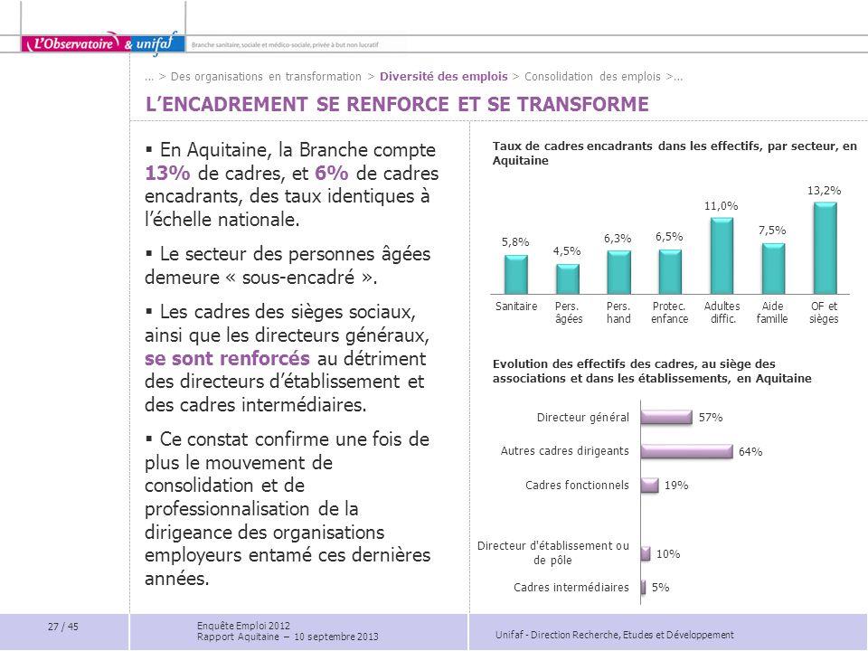 Unifaf - Direction Recherche, Etudes et Développement L'ENCADREMENT SE RENFORCE ET SE TRANSFORME  En Aquitaine, la Branche compte 13% de cadres, et 6