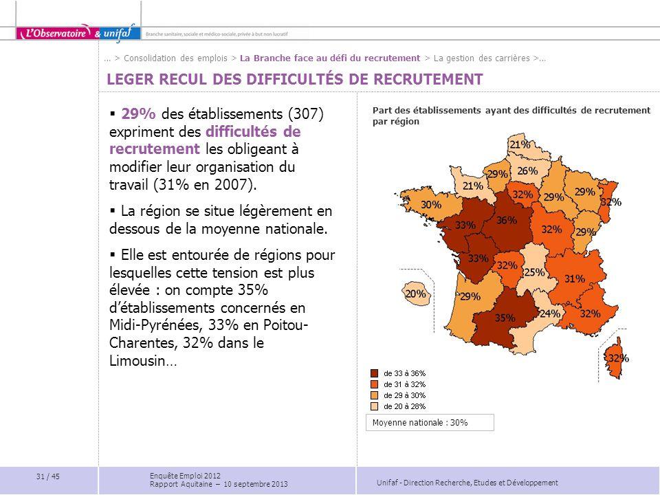 Unifaf - Direction Recherche, Etudes et Développement LEGER RECUL DES DIFFICULTÉS DE RECRUTEMENT Part des établissements ayant des difficultés de recr