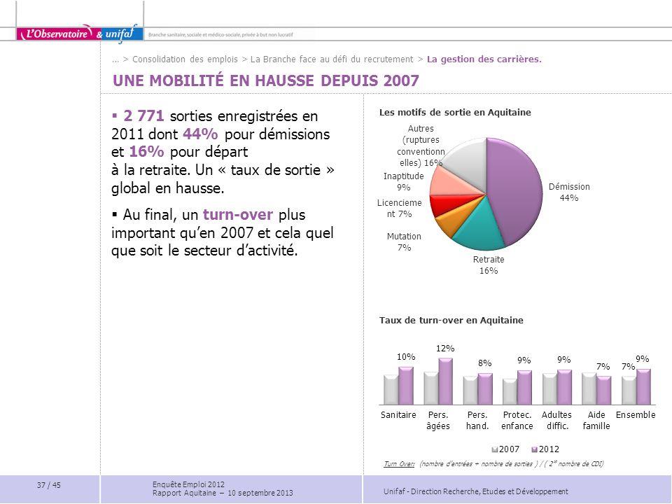 Unifaf - Direction Recherche, Etudes et Développement UNE MOBILITÉ EN HAUSSE DEPUIS 2007 Les motifs de sortie en Aquitaine Taux de turn-over en Aquita