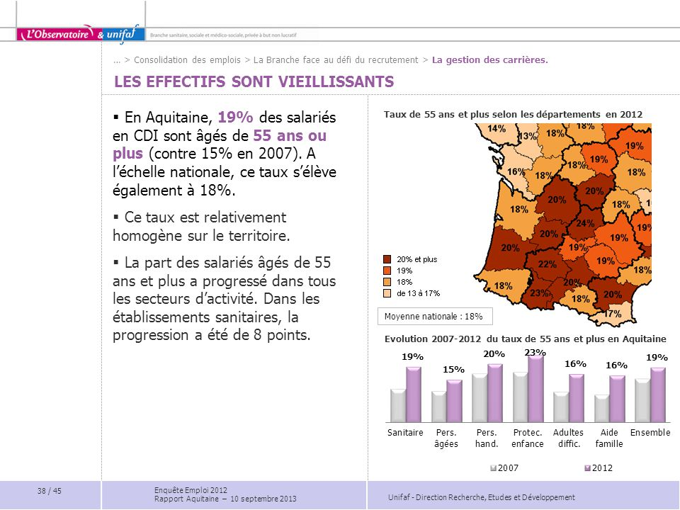 Unifaf - Direction Recherche, Etudes et Développement LES EFFECTIFS SONT VIEILLISSANTS  En Aquitaine, 19% des salariés en CDI sont âgés de 55 ans ou