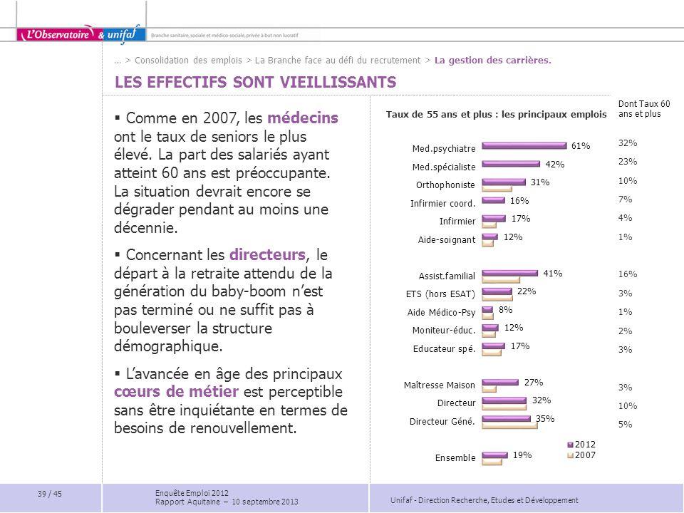 Unifaf - Direction Recherche, Etudes et Développement Dont Taux 60 ans et plus 32% 23% 10% 7% 4% 1% 16% 3% 1% 2% 3% 10% 5% LES EFFECTIFS SONT VIEILLIS