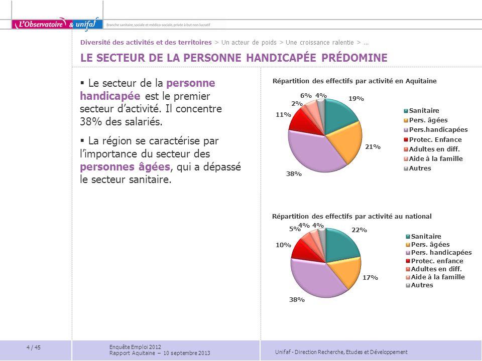 Unifaf - Direction Recherche, Etudes et Développement DES DIFFICULTÉS LIÉES À LA LOCALISATION DES ÉTABLISSEMENTS Part des établissements ayant des difficultés de recrutement d'infirmiers par département Moyenne nationale : 29%  Les difficultés de recrutement des infirmiers sont plus marquées dans le Lot-et-Garonne (37%) et en Gironde (31%).