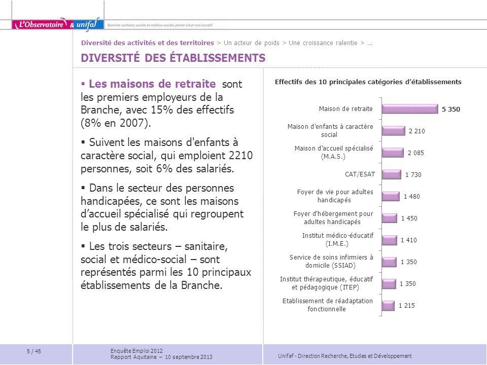 Unifaf - Direction Recherche, Etudes et Développement Infirmiers0,5% Médecins0,7% Psychologues3,7%-1,0 pts Assistants familiaux19,3%5,4 pts Animateurs (1 er et 2 ème cat.)2,2%0,8 pts Assistants de service social1,2% Moniteurs éducateurs9,6% Educateurs spécialisés25,9%-1,2 pts … > Des organisations en transformation > Diversité des emplois > Consolidation des emplois >… 26 / 45 Poids et évolution des principaux emplois par filière FILIÈRE DU SOIN 5% FILIÈRE ÉDUCATIVE ET SOCIALE 67% FONCTIONS SUPPORTS 25% Clé de lecture : L'emploi d'éducateur spécialisé 25,9% des effectifs du secteur protection de l'enfance.