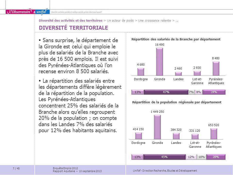 Unifaf - Direction Recherche, Etudes et Développement  Le secteur sanitaire est plus fortement implanté en Gironde, au sein des zones urbaines (établissements de long et moyen séjour/autres établissements sanitaires).