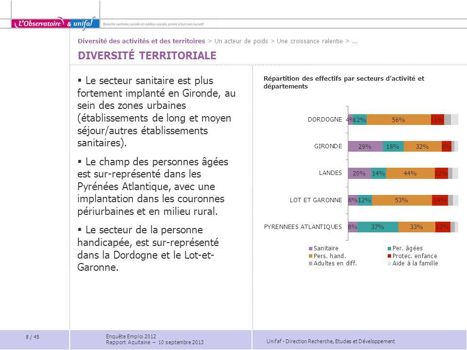 Unifaf - Direction Recherche, Etudes et Développement Poids du secteur Santé action sociale et de la Branche dans l'emploi salarié LA BRANCHE EN AQUITAINE : UN ACTEUR DE POIDS  En Aquitaine, la Branche représente 22% des emplois du secteur Santé Action Sociale, contre 24% à l'échelle nationale.
