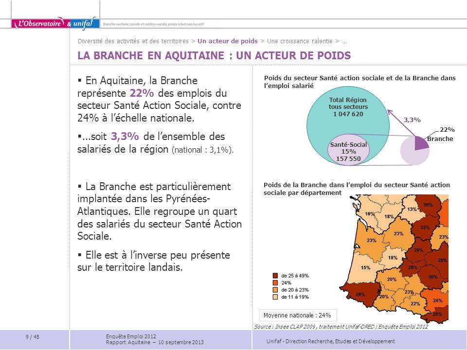 Unifaf - Direction Recherche, Etudes et Développement DES EMPLOIS PÉRENNES  Comme au national, 87% des salariés de la Branche en Aquitaine sont en CDI, contre 89% en 2007.