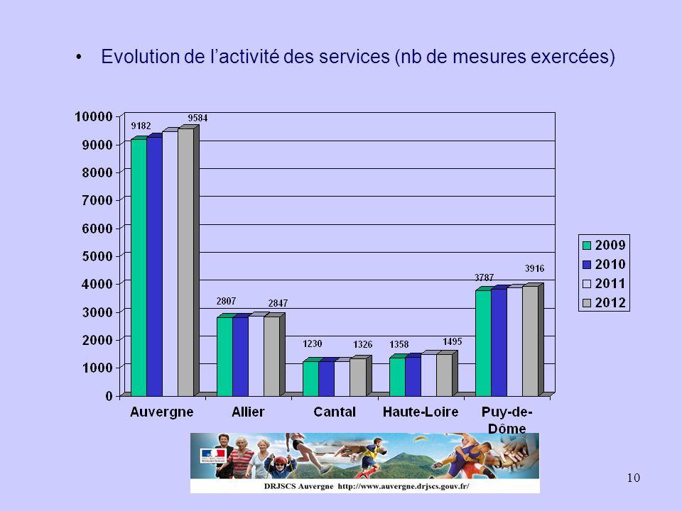 10 Evolution de l'activité des services (nb de mesures exercées)