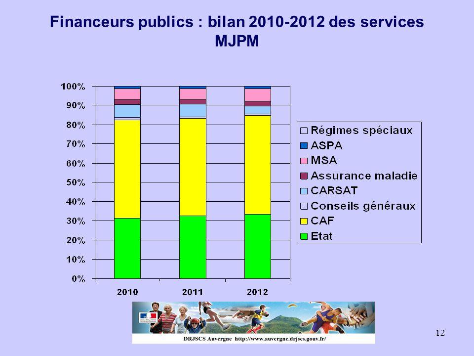 12 Financeurs publics : bilan 2010-2012 des services MJPM