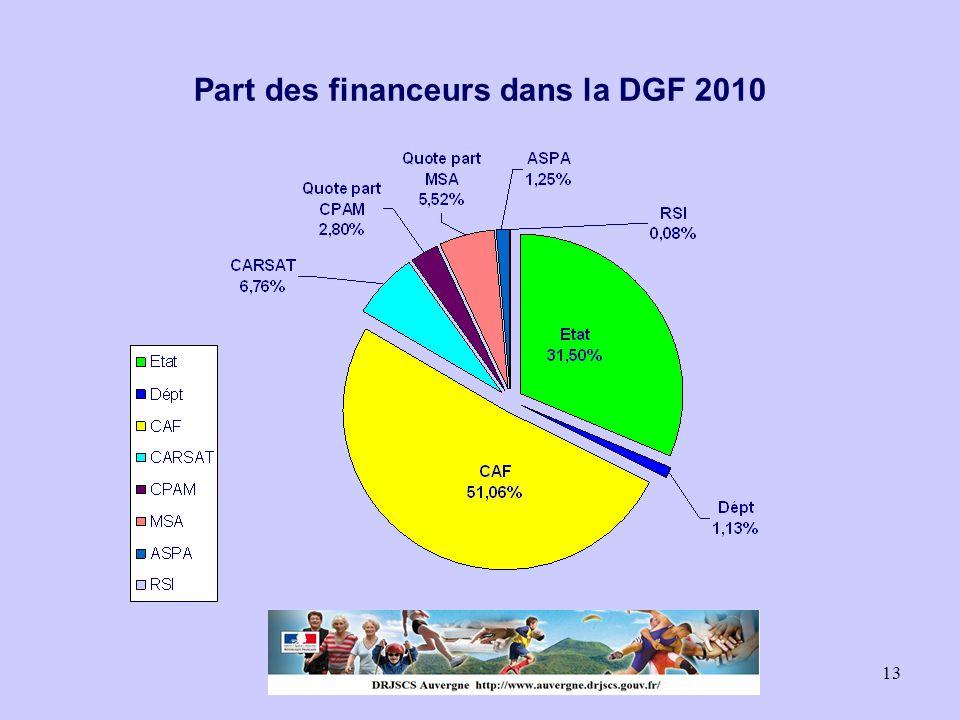 13 Part des financeurs dans la DGF 2010