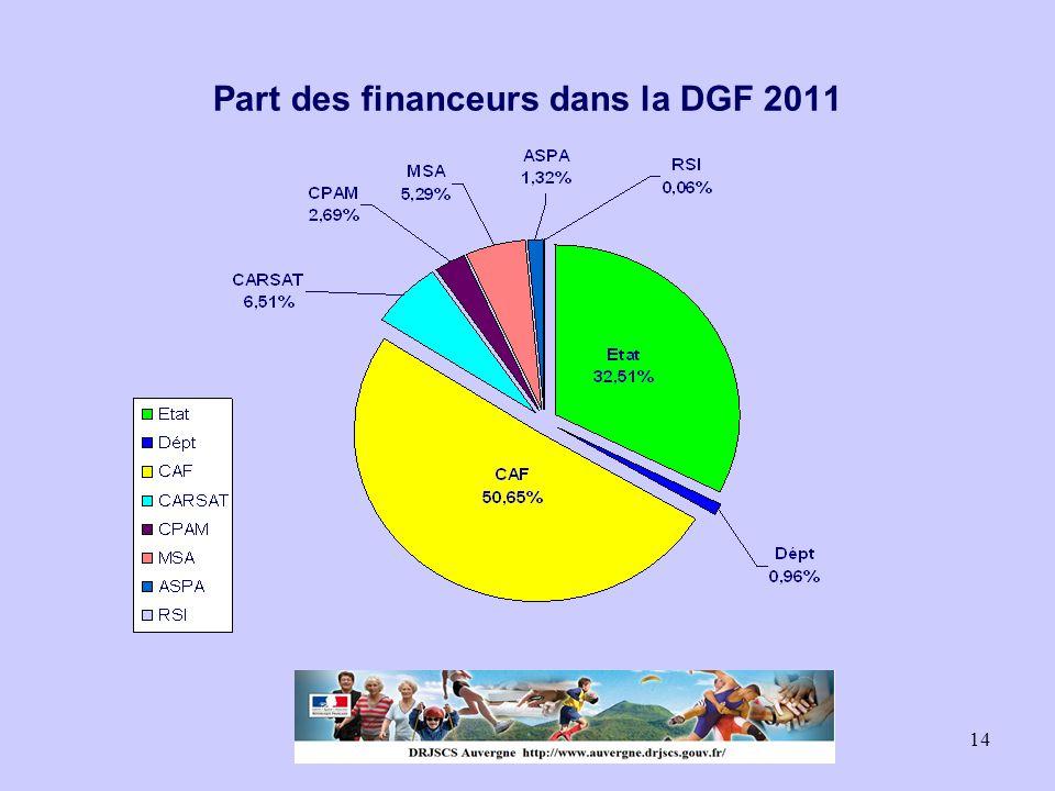 14 Part des financeurs dans la DGF 2011