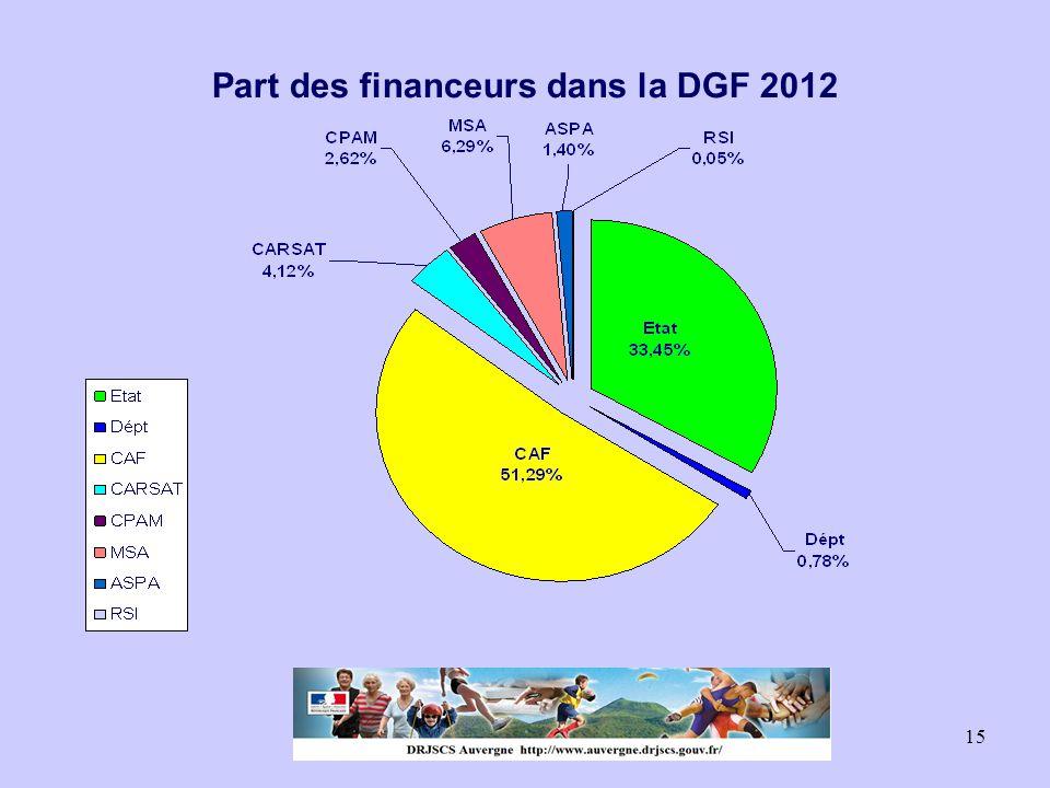 15 Part des financeurs dans la DGF 2012