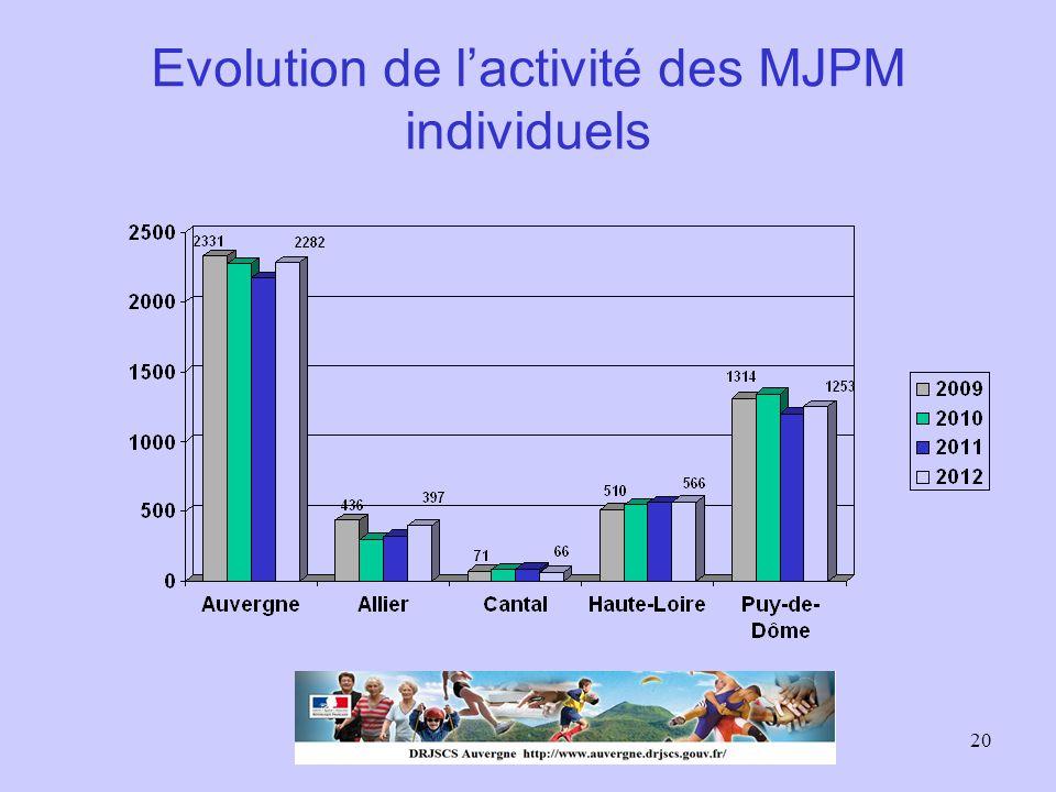 20 Evolution de l'activité des MJPM individuels