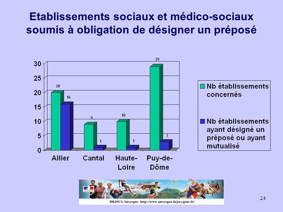 24 Etablissements sociaux et médico-sociaux soumis à obligation de désigner un préposé