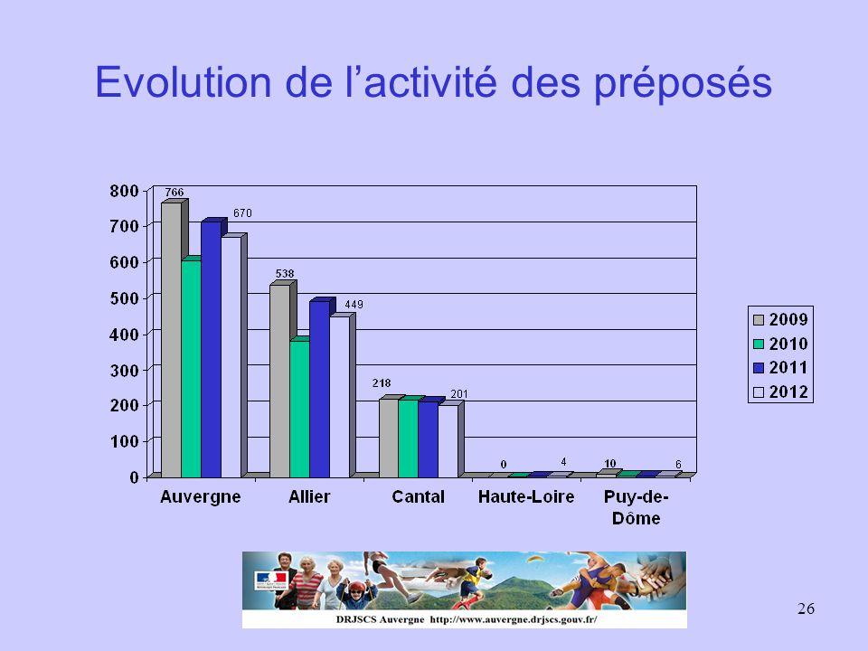 26 Evolution de l'activité des préposés