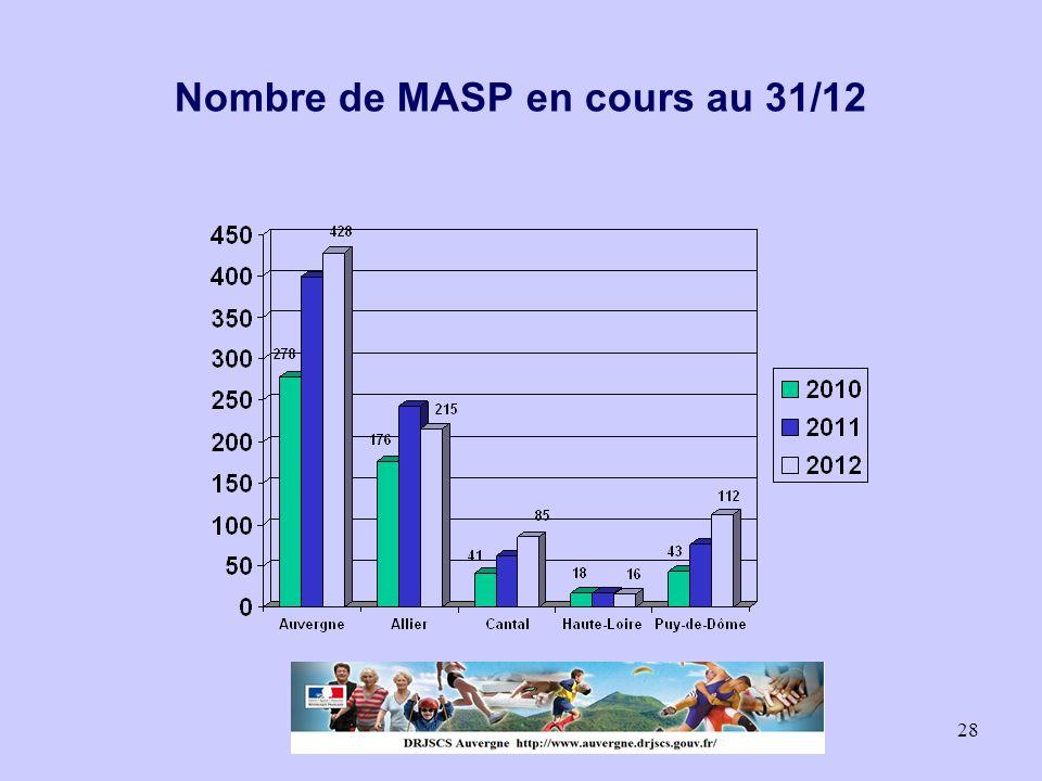 28 Nombre de MASP en cours au 31/12