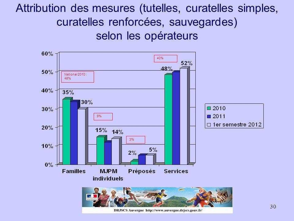 30 Attribution des mesures (tutelles, curatelles simples, curatelles renforcées, sauvegardes) selon les opérateurs National 2010 : 48% 40% 9% 3%