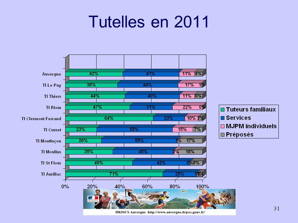 31 Tutelles en 2011