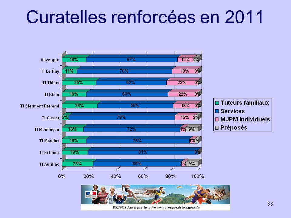 33 Curatelles renforcées en 2011