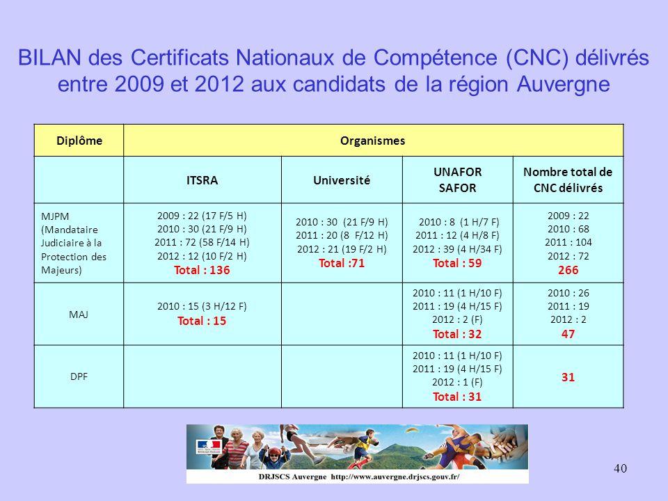 40 BILAN des Certificats Nationaux de Compétence (CNC) délivrés entre 2009 et 2012 aux candidats de la région Auvergne DiplômeOrganismes ITSRAUniversi
