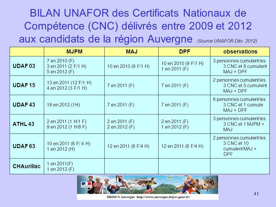 41 BILAN UNAFOR des Certificats Nationaux de Compétence (CNC) délivrés entre 2009 et 2012 aux candidats de la région Auvergne (Source UNAFOR Déc. 2012