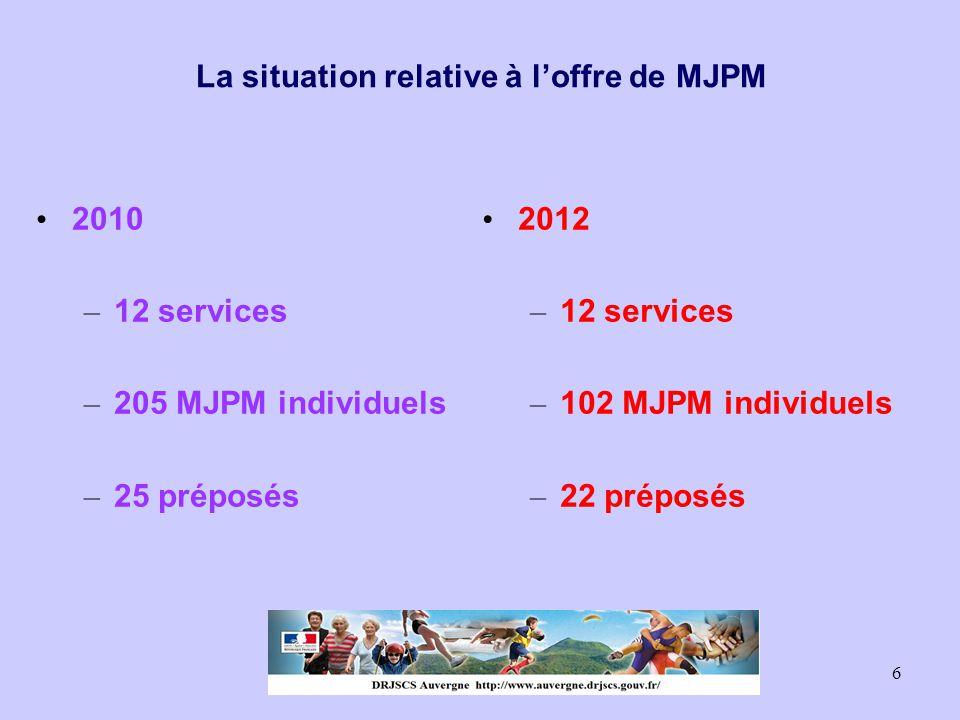 7 - - 4 services - -26 MJPM individuels - - 12 préposés d'établissement - -4 services - - 55 MJPM individuels - - 4 préposés d'établissement - - 2 services - -14 MJPM individuels - - 2 préposés - - 2 services - - 7 MJPM individuels - - 4 préposés d'établissements L'OFFRE DE MJPM AU 31/12/2012 Allier Puy-de- Dôme Cantal Haute- Loire