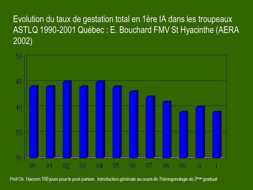 Prof Ch. Hanzen 100 jours pour le post-partum. Introduction générale au cours de Thériogenologie de 2 ème graduat Evolution du taux de gestation total