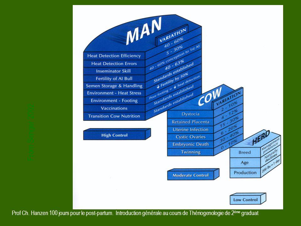 Prof Ch. Hanzen 100 jours pour le post-partum. Introduction générale au cours de Thériogenologie de 2 ème graduat From Senger 2002