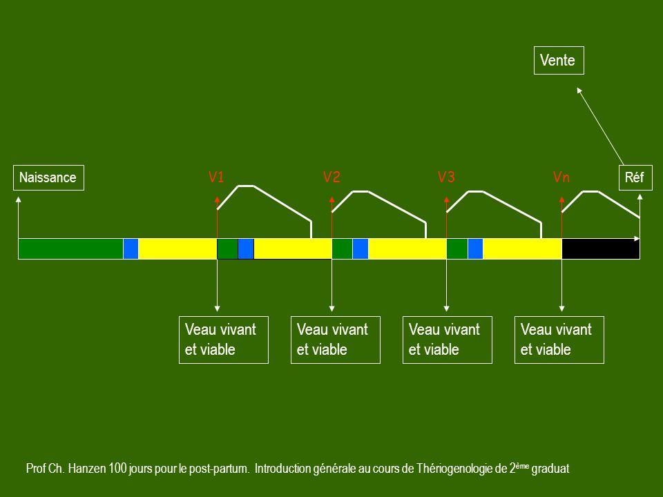 Prof Ch. Hanzen 100 jours pour le post-partum. Introduction générale au cours de Thériogenologie de 2 ème graduat V1V2VnV3 Réf Naissance Veau vivant e
