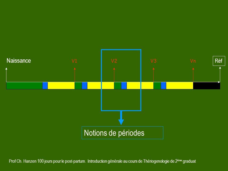 Prof Ch. Hanzen 100 jours pour le post-partum. Introduction générale au cours de Thériogenologie de 2 ème graduat V1V2VnV3 Réf Naissance Notions de pé