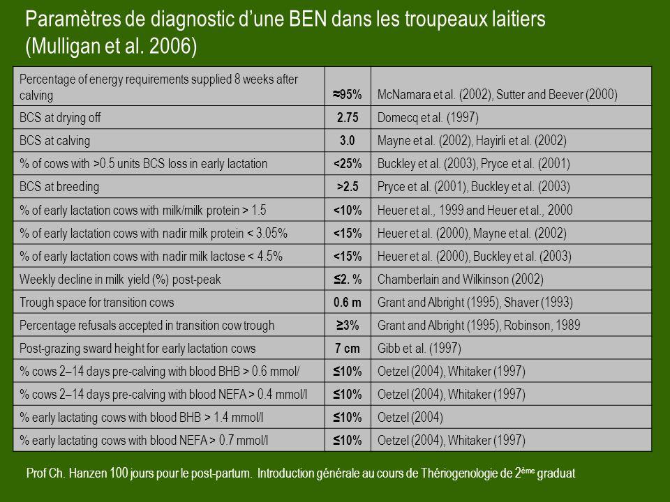 Prof Ch. Hanzen 100 jours pour le post-partum. Introduction générale au cours de Thériogenologie de 2 ème graduat Paramètres de diagnostic d'une BEN d
