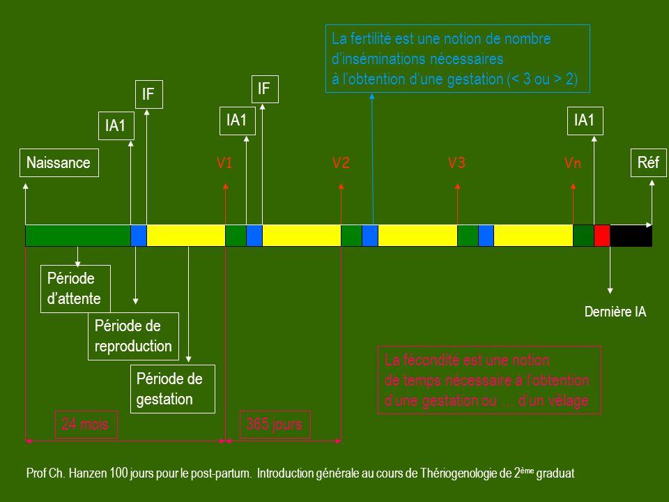 Prof Ch. Hanzen 100 jours pour le post-partum. Introduction générale au cours de Thériogenologie de 2 ème graduat V1V2VnV3 RéfIA1 IF Période d'attente