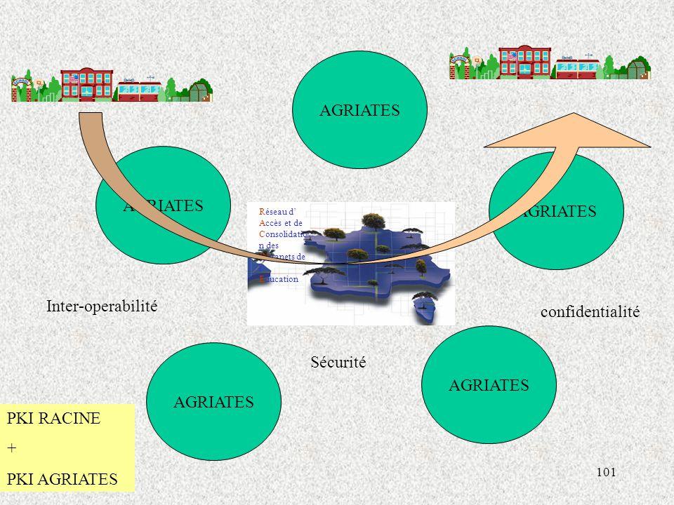 101 Réseau d' Accès et de Consolidatio n des INtranets de l' Education AGRIATES Inter-operabilité confidentialité Sécurité PKI RACINE + PKI AGRIATES