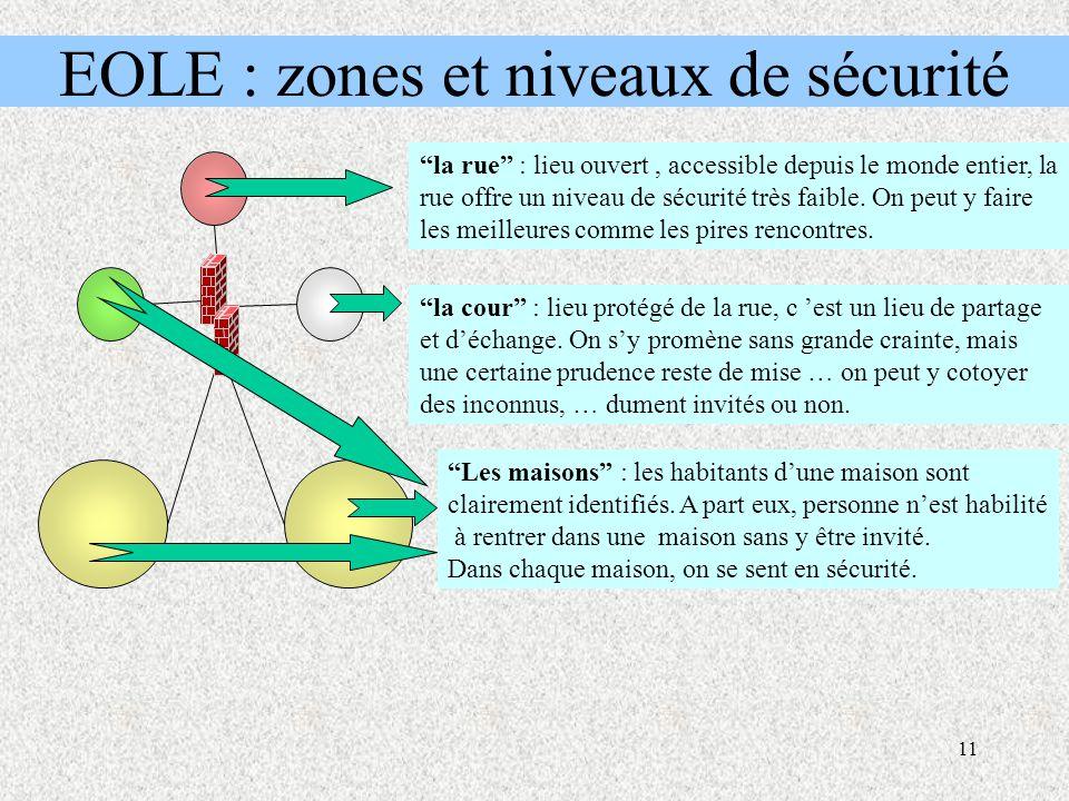 11 EOLE : zones et niveaux de sécurité la rue : lieu ouvert, accessible depuis le monde entier, la rue offre un niveau de sécurité très faible.