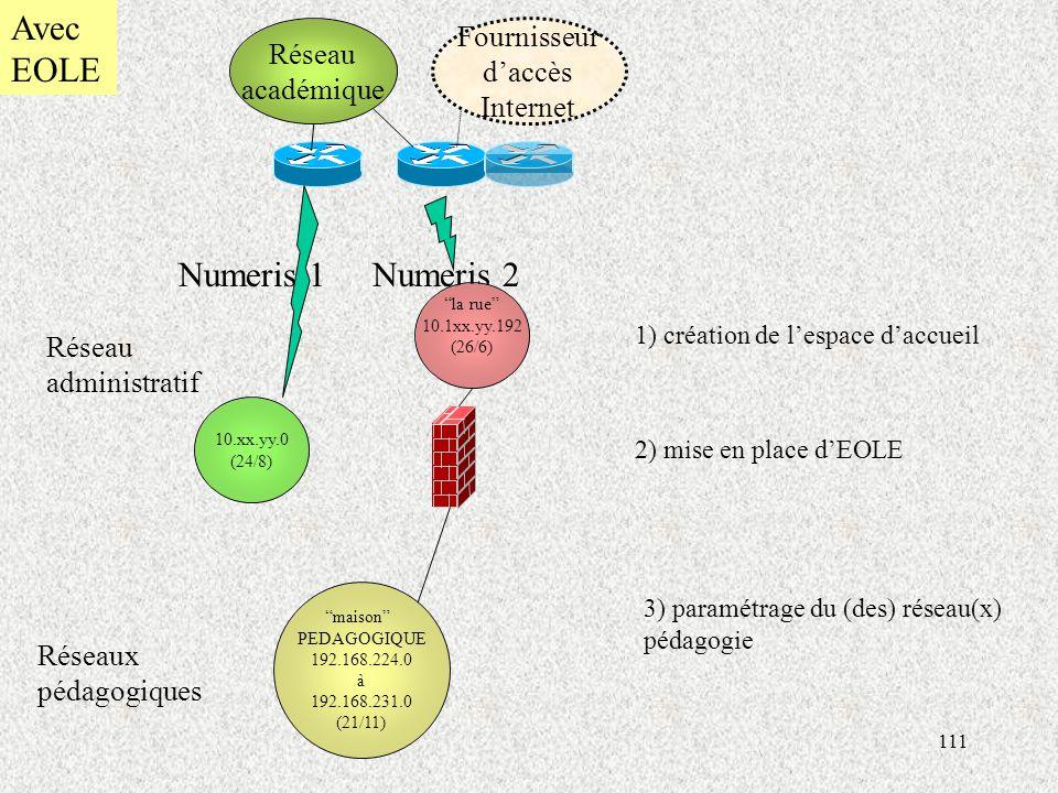 111 10.xx.yy.0 (24/8) Réseaux pédagogiques Réseau administratif Réseau académique Numeris 1Numeris 2 Avec EOLE la rue 10.1xx.yy.192 (26/6) maison PEDAGOGIQUE 192.168.224.0 à 192.168.231.0 (21/11) Fournisseur d'accès Internet 1) création de l'espace d'accueil 2) mise en place d'EOLE 3) paramétrage du (des) réseau(x) pédagogie