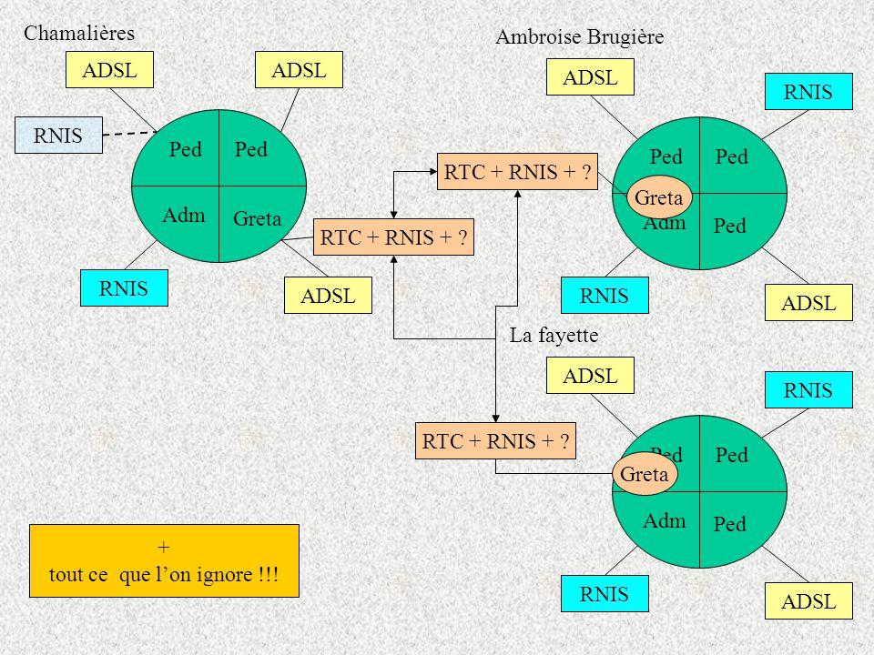 128 Ped Adm Ped Greta RNIS ADSL RNIS Chamalières Ped Adm Ped RNIS ADSL Ambroise Brugière RNIS Greta Ped Adm Ped RNIS ADSL RNIS Greta La fayette RTC + RNIS + .