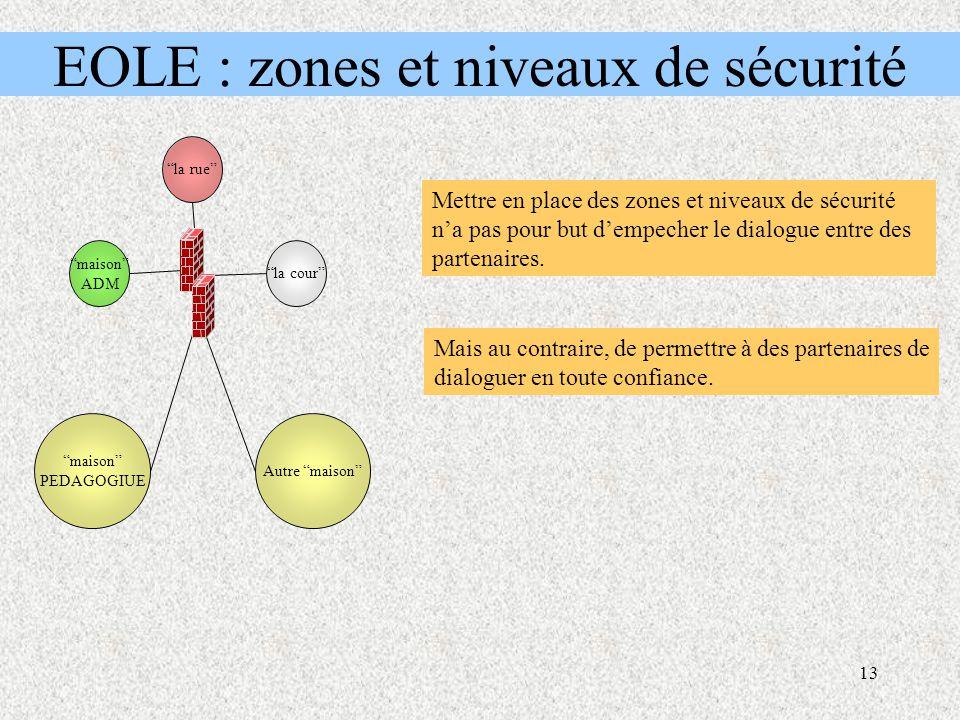 13 EOLE : zones et niveaux de sécurité la cour maison ADM la rue maison PEDAGOGIUE Autre maison Mettre en place des zones et niveaux de sécurité n'a pas pour but d'empecher le dialogue entre des partenaires.